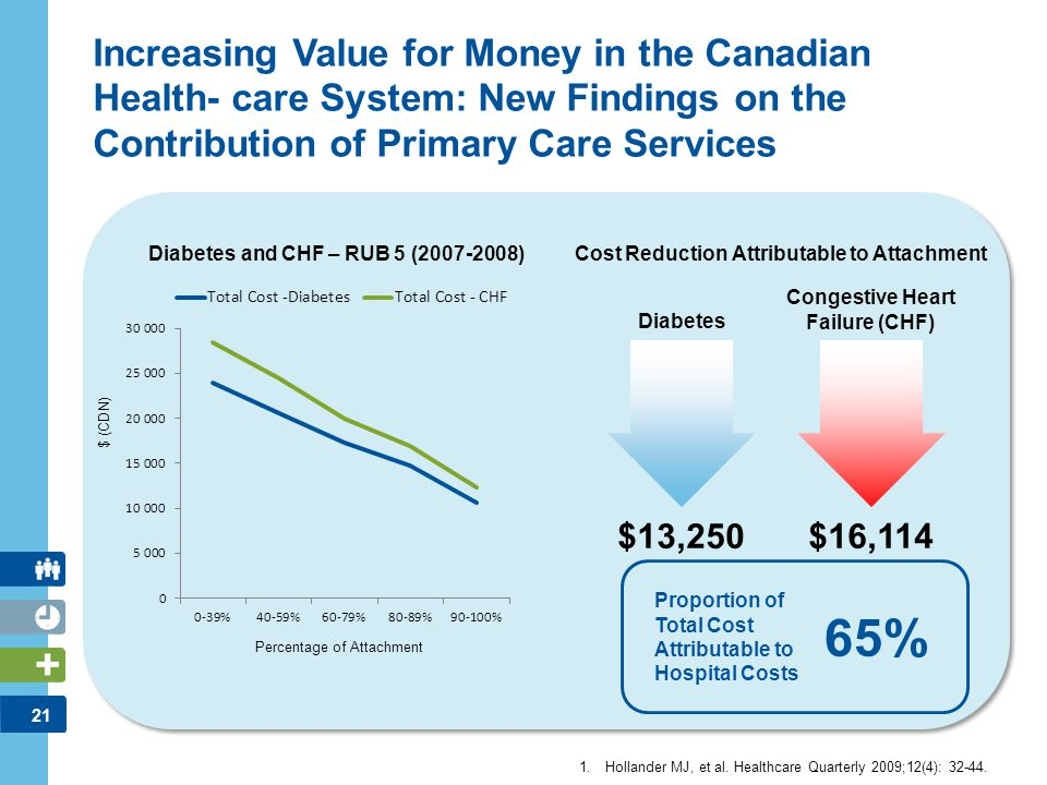 21 Increasing Value for Money in the Canadian Health- care System: New Findings on the Contribution of Primary Care Services 1.Hollander MJ, et al. He