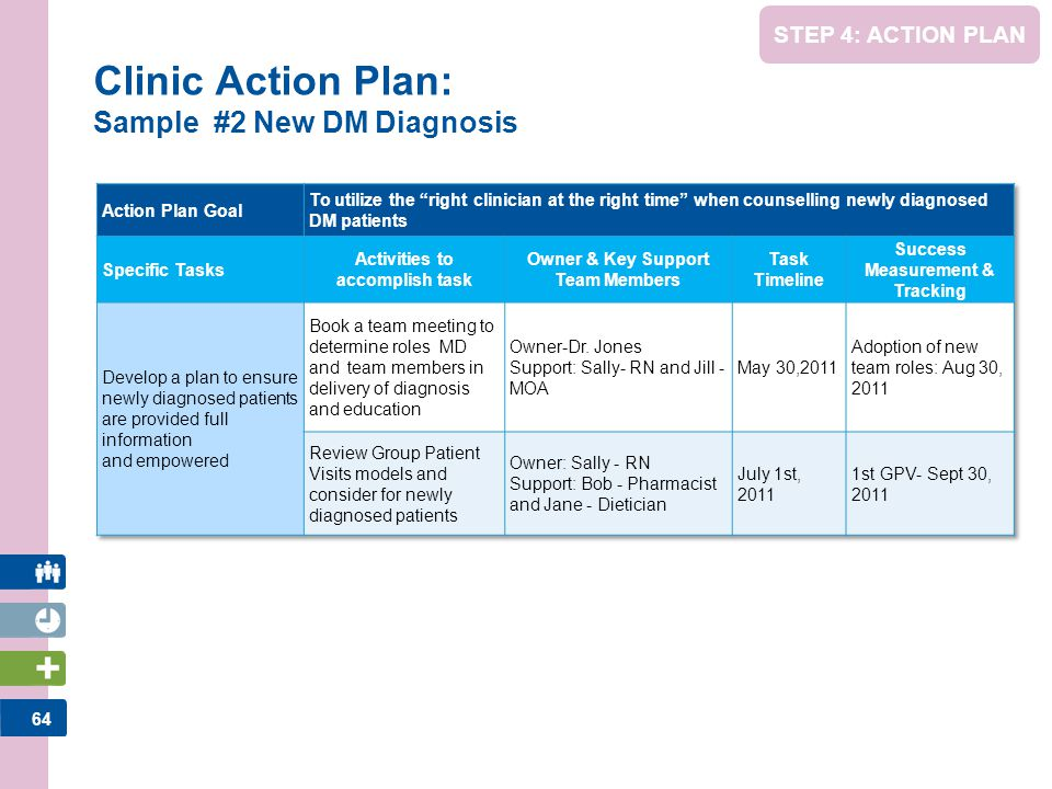64 STEP 4: ACTION PLAN Clinic Action Plan: Sample #2 New DM Diagnosis