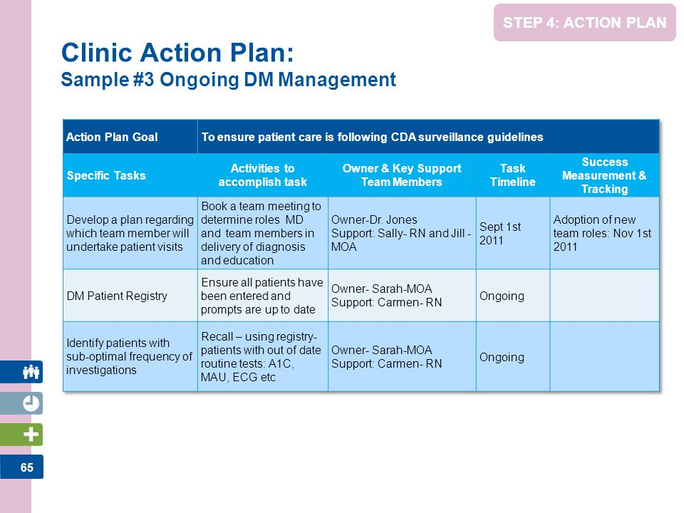 65 STEP 4: ACTION PLAN Clinic Action Plan: Sample #3 Ongoing DM Management