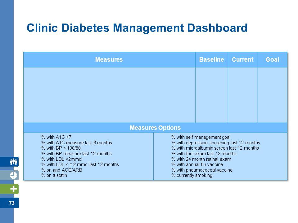 73 Clinic Diabetes Management Dashboard