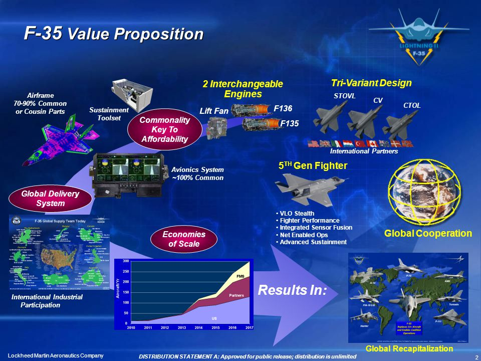 2 Lockheed Martin Aeronautics Company F-35 Value Proposition Airframe 70-90% Common or Cousin Parts Avionics System ~100% Common Global Delivery Syste