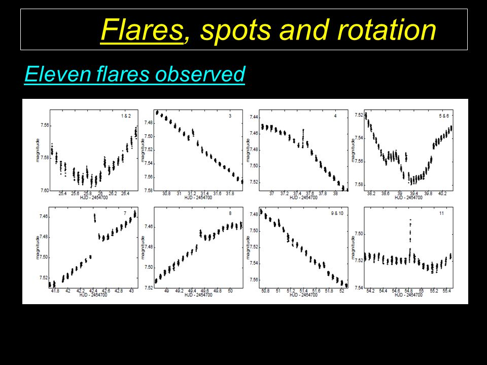 Flares, spots and rotation Eleven flares observed