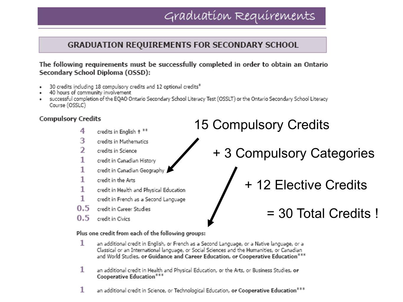 15 Compulsory Credits + 3 Compulsory Categories + 12 Elective Credits = 30 Total Credits !