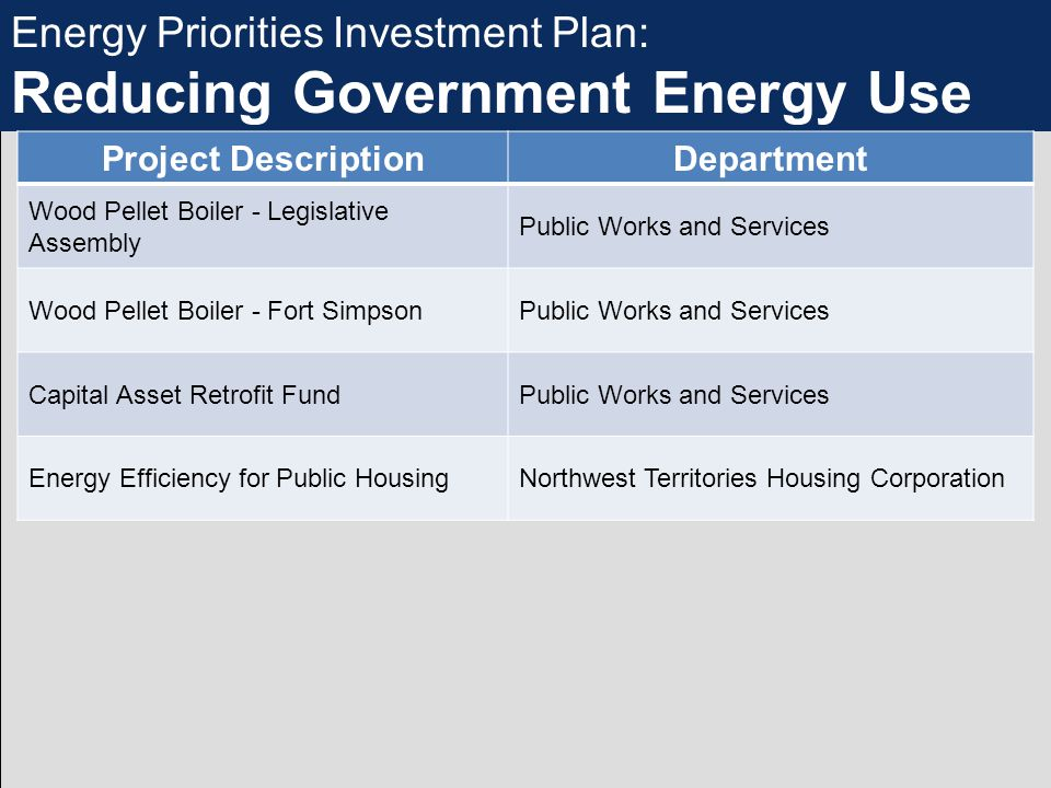 Energy Priorities Investment Plan: Reducing Government Energy Use Project DescriptionDepartment Wood Pellet Boiler - Legislative Assembly Public Works and Services Wood Pellet Boiler - Fort SimpsonPublic Works and Services Capital Asset Retrofit FundPublic Works and Services Energy Efficiency for Public HousingNorthwest Territories Housing Corporation