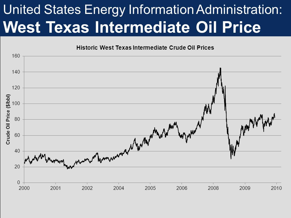 United States Energy Information Administration: West Texas Intermediate Oil Price