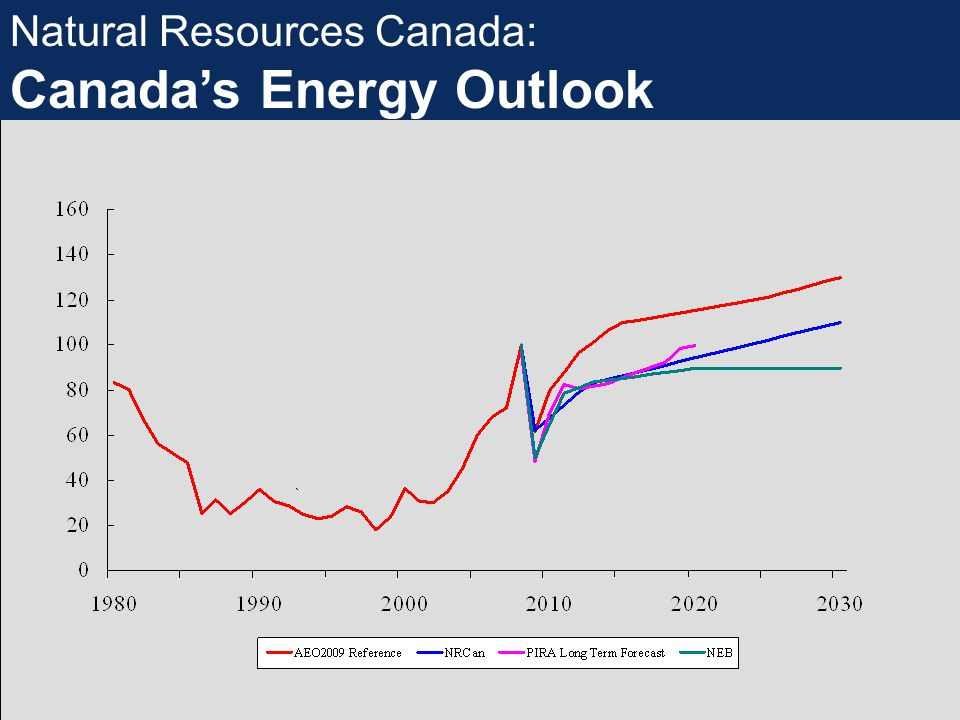 Natural Resources Canada: Canada's Energy Outlook