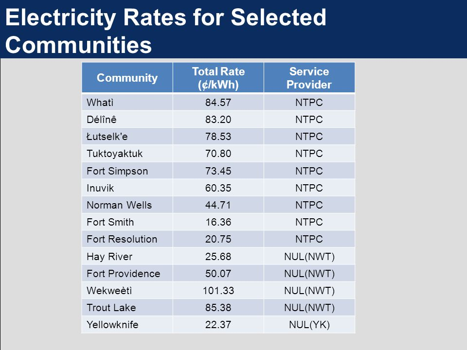 Electricity Rates for Selected Communities Community Total Rate (¢/kWh) Service Provider Whatì84.57NTPC Délînê83.20NTPC Łutselk e78.53NTPC Tuktoyaktuk70.80NTPC Fort Simpson73.45NTPC Inuvik60.35NTPC Norman Wells44.71NTPC Fort Smith16.36NTPC Fort Resolution20.75NTPC Hay River25.68NUL(NWT) Fort Providence50.07NUL(NWT) Wekweètì101.33NUL(NWT) Trout Lake85.38NUL(NWT) Yellowknife22.37NUL(YK)