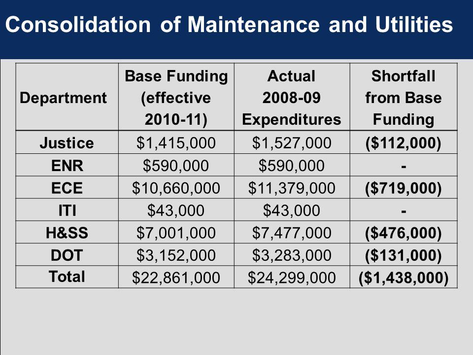Consolidation of Maintenance and Utilities Department Base Funding (effective 2010-11) Actual 2008-09 Expenditures Shortfall from Base Funding Justice$1,415,000$1,527,000($112,000) ENR$590,000 - ECE$10,660,000$11,379,000($719,000) ITI$43,000 - H&SS$7,001,000$7,477,000($476,000) DOT$3,152,000$3,283,000($131,000) Total $22,861,000$24,299,000($1,438,000)