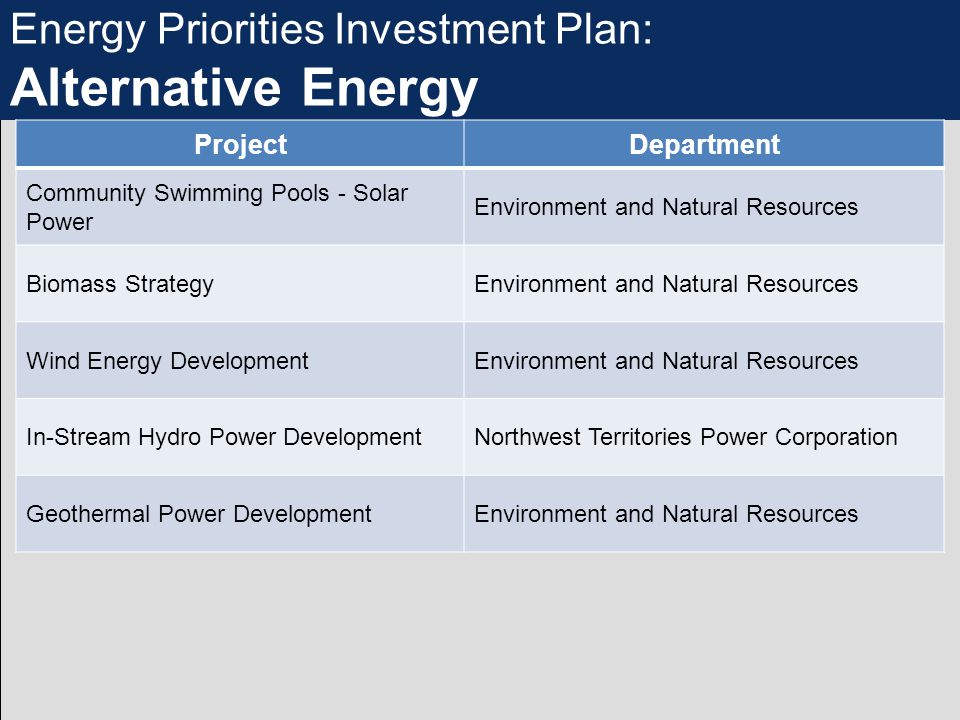 Energy Priorities Investment Plan: Alternative Energy ProjectDepartment Community Swimming Pools - Solar Power Environment and Natural Resources Biomass StrategyEnvironment and Natural Resources Wind Energy DevelopmentEnvironment and Natural Resources In-Stream Hydro Power DevelopmentNorthwest Territories Power Corporation Geothermal Power DevelopmentEnvironment and Natural Resources