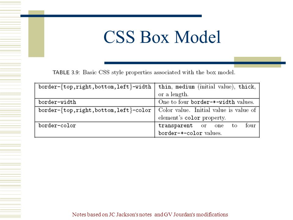 Notes based on JC Jackson s notes and GV Jourdan s modifications CSS Box Model