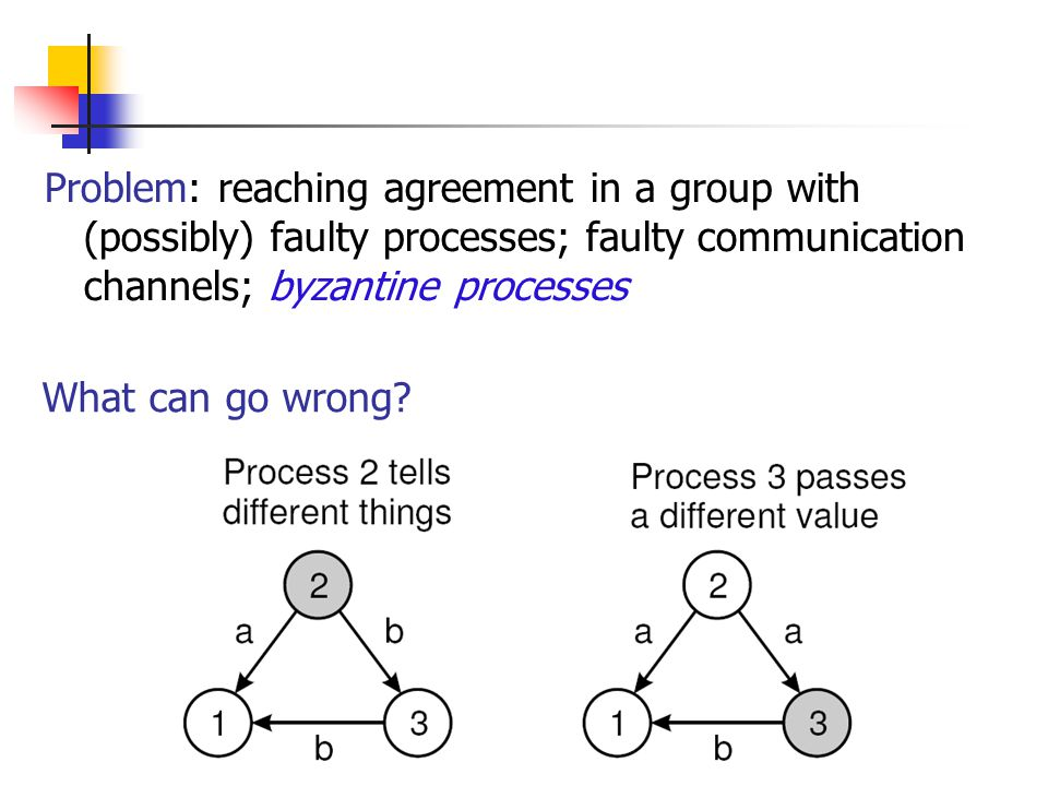 EECE 411: Design of Distributed Software Applications What can go wrong? Problem: reaching agreement in a group with (possibly) faulty processes; faul