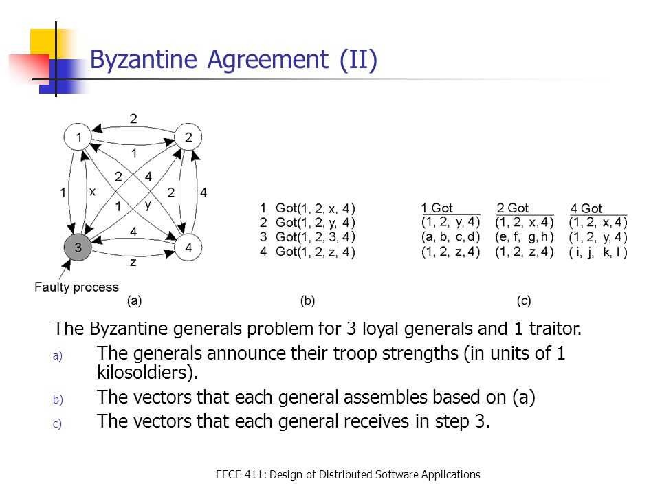 EECE 411: Design of Distributed Software Applications Byzantine Agreement (II) The Byzantine generals problem for 3 loyal generals and 1 traitor. a) T