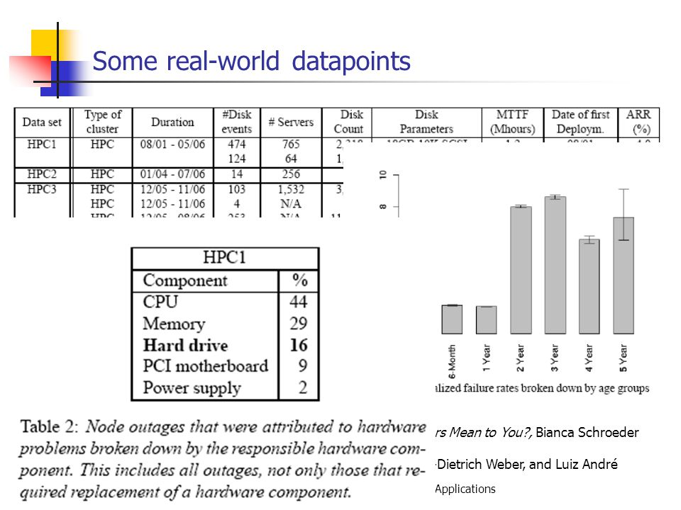 EECE 411: Design of Distributed Software Applications Some real-world datapoints Sources: Disk Failures in the Real World: What Does an MTTF of 1,000,000 Hours Mean to You , Bianca Schroeder and Garth A.