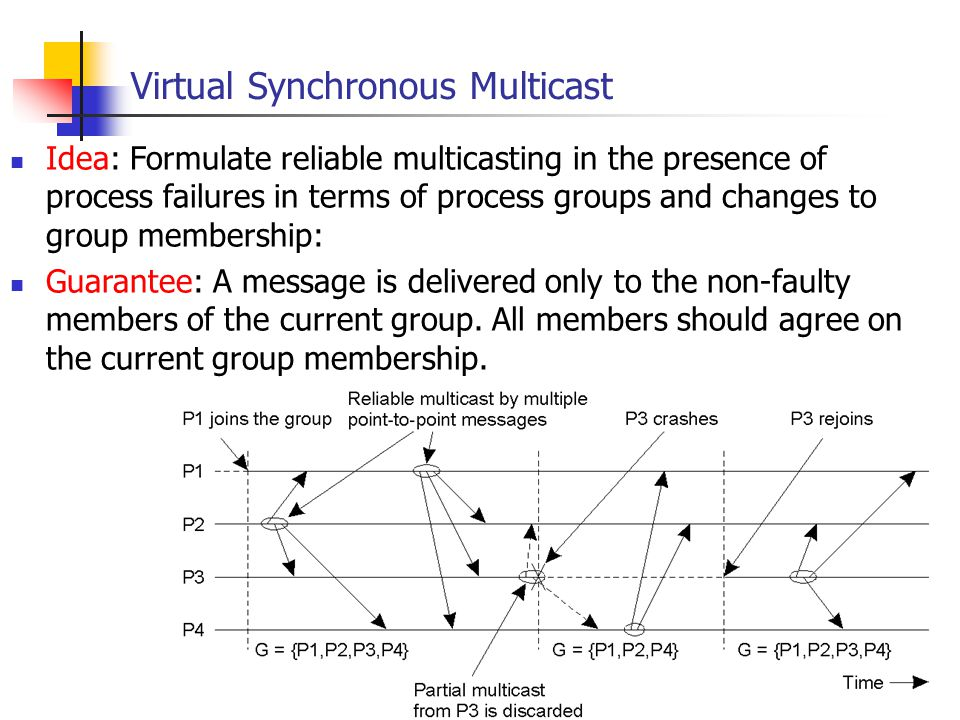 EECE 411: Design of Distributed Software Applications Virtual Synchronous Multicast Idea: Formulate reliable multicasting in the presence of process f