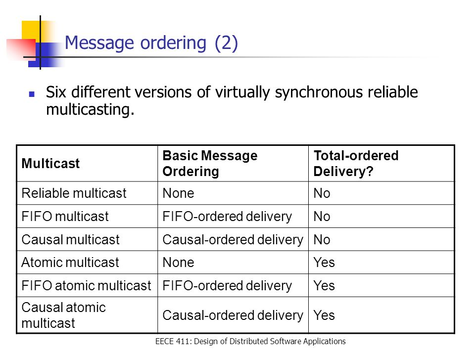 EECE 411: Design of Distributed Software Applications Message ordering (2) Six different versions of virtually synchronous reliable multicasting.