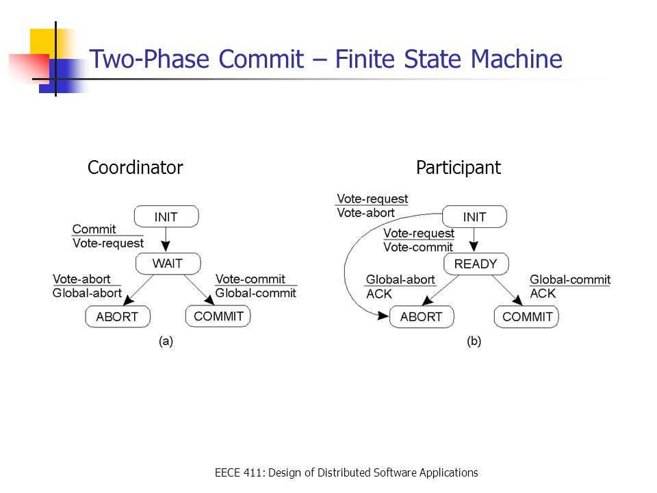 EECE 411: Design of Distributed Software Applications Two-Phase Commit – Finite State Machine CoordinatorParticipant