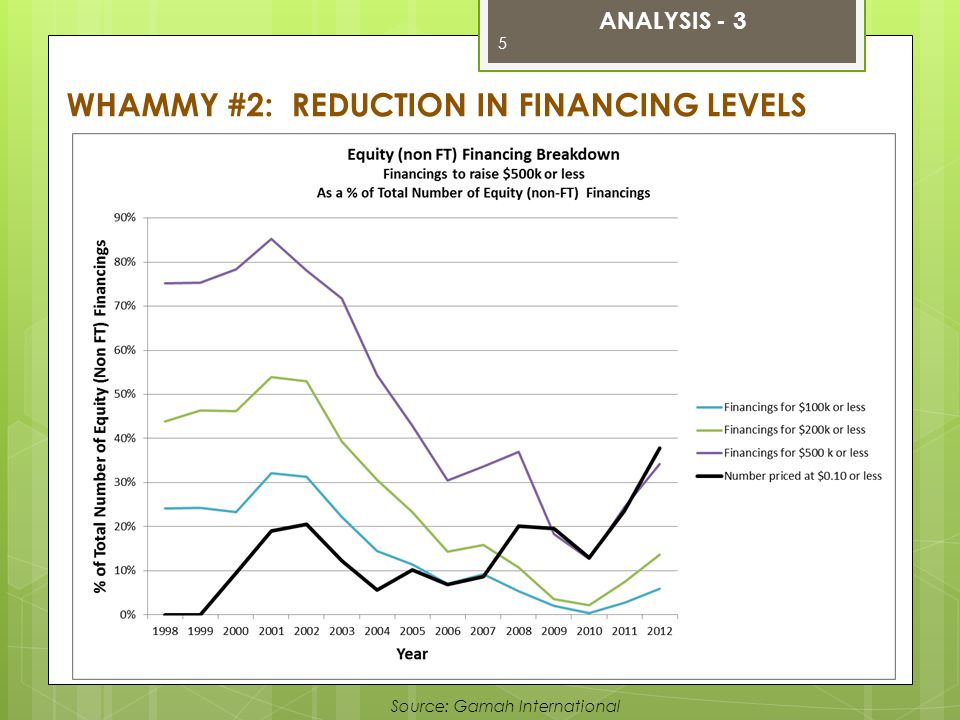Source: Gamah International WHAMMY #2: REDUCTION IN FINANCING LEVELS ANALYSIS - 3 5