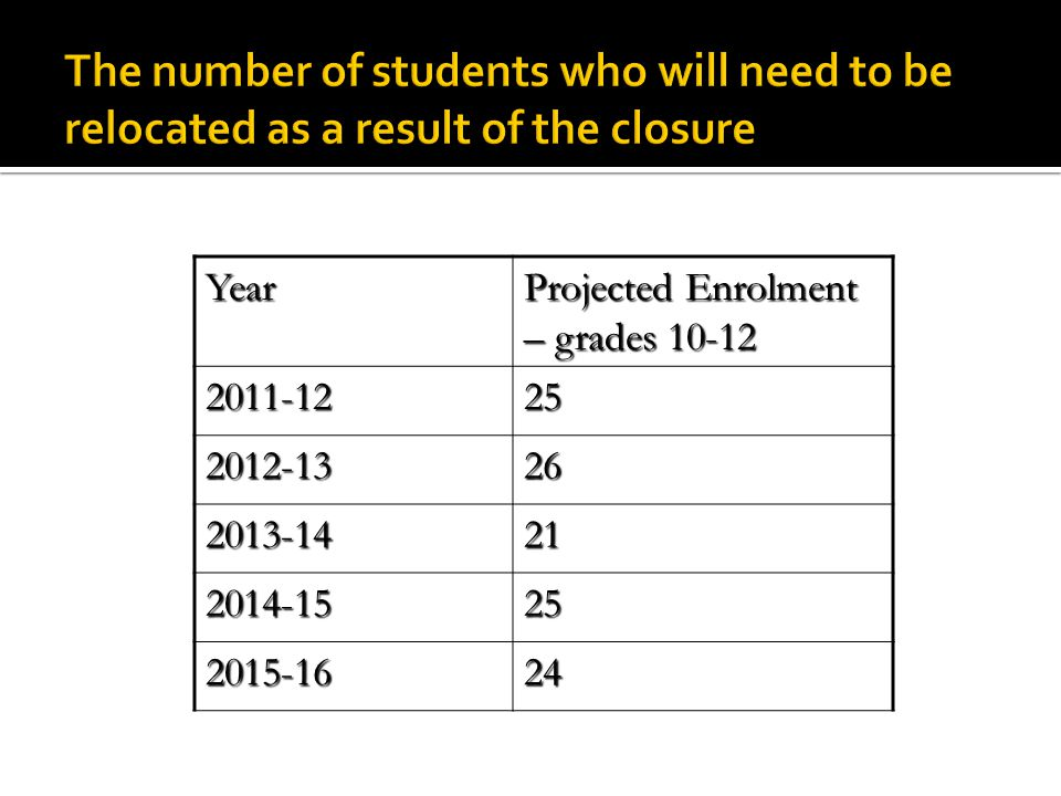 Year Projected Enrolment – grades 10-12 2011-1225 2012-1326 2013-1421 2014-1525 2015-1624