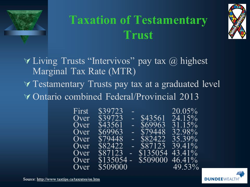 " Living Trusts ""Intervivos"" pay tax @ highest Marginal Tax Rate (MTR)  Testamentary Trusts pay tax at a graduated level  Ontario combined Federal/P"