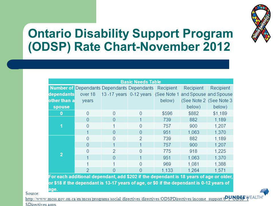 Ontario Disability Support Program (ODSP) Rate Chart-November 2012 Source: http://www.mcss.gov.on.ca/en/mcss/programs/social/directives/directives/ODS
