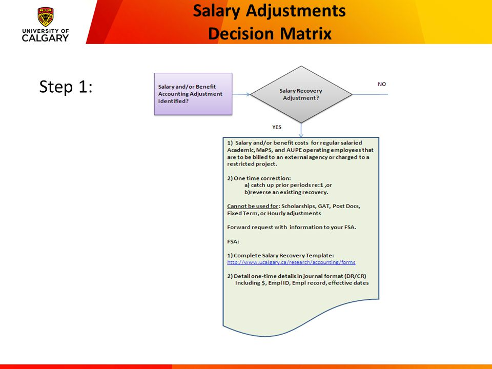 Salary Adjustments Decision Matrix Step 1: