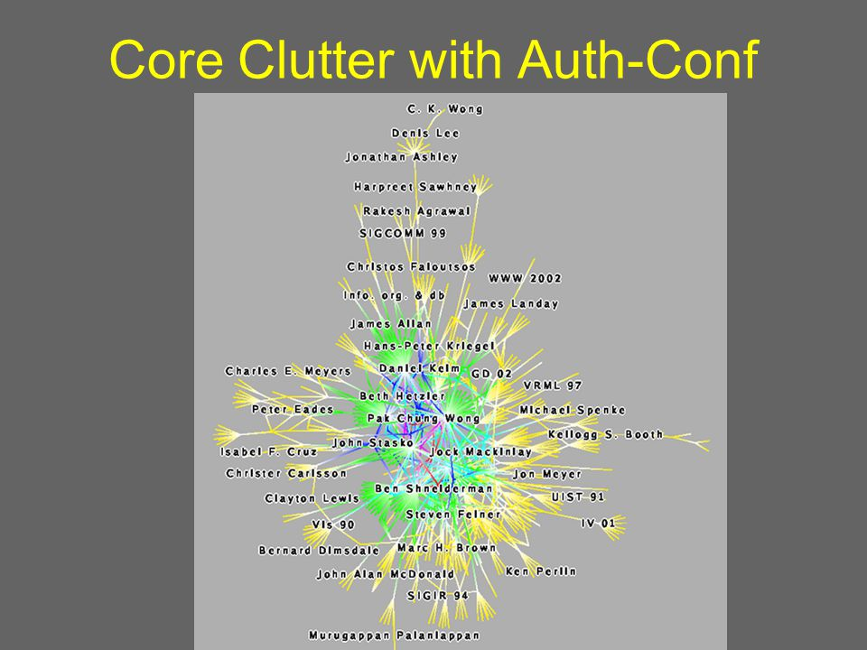 Core Clutter with Auth-Conf