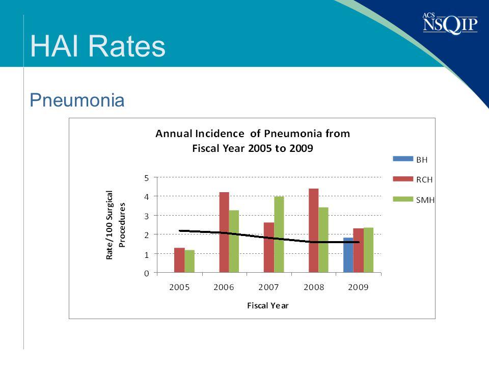 HAI Rates Pneumonia
