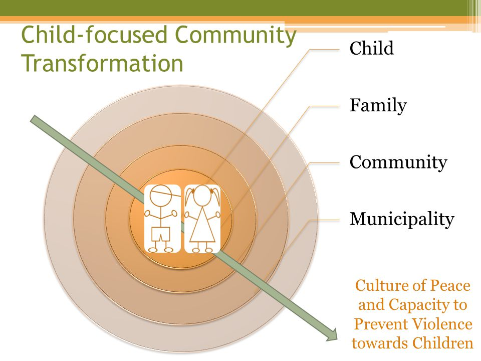 Child Family Community Municipality Child-focused Community Transformation Culture of Peace and Capacity to Prevent Violence towards Children