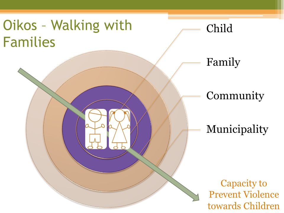 Child Family Community Municipality Oikos – Walking with Families Capacity to Prevent Violence towards Children