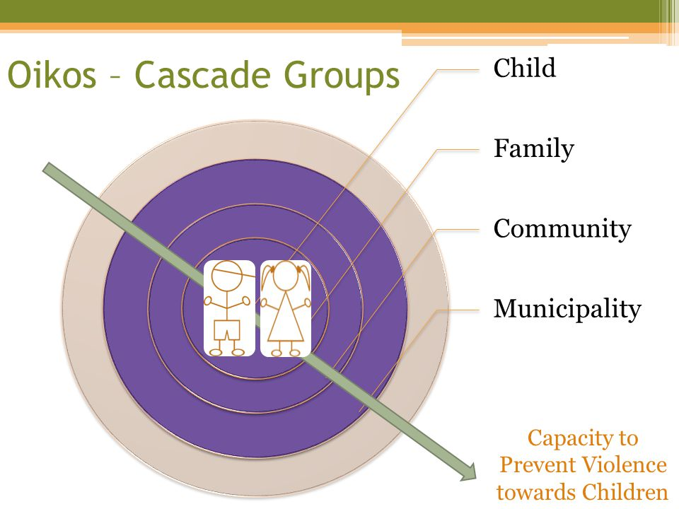 Child Family Community Municipality Oikos – Cascade Groups Capacity to Prevent Violence towards Children