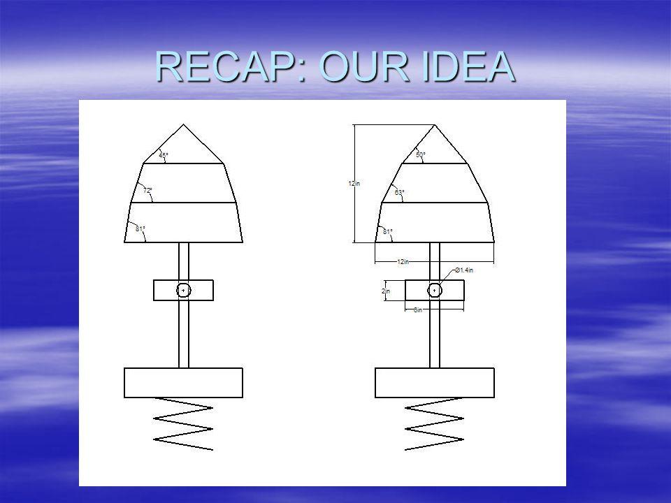 RECAP: OUR IDEA