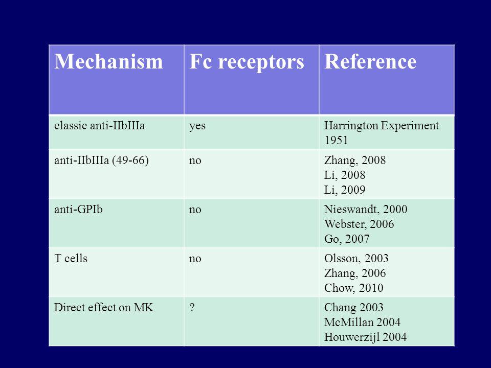MechanismFc receptorsReference classic anti-IIbIIIayesHarrington Experiment 1951 anti-IIbIIIa (49-66)noZhang, 2008 Li, 2008 Li, 2009 anti-GPIbnoNieswandt, 2000 Webster, 2006 Go, 2007 T cellsnoOlsson, 2003 Zhang, 2006 Chow, 2010 Direct effect on MK Chang 2003 McMillan 2004 Houwerzijl 2004
