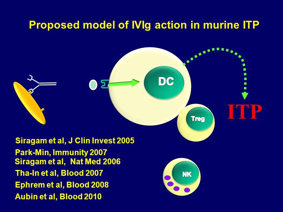 Proposed model of IVIg action in murine ITP Siragam et al, J Clin Invest 2005 Siragam et al, Nat Med 2006 Tha-In et al, Blood 2007 Ephrem et al, Blood 2008 Aubin et al, Blood 2010 ITP Park-Min, Immunity 2007