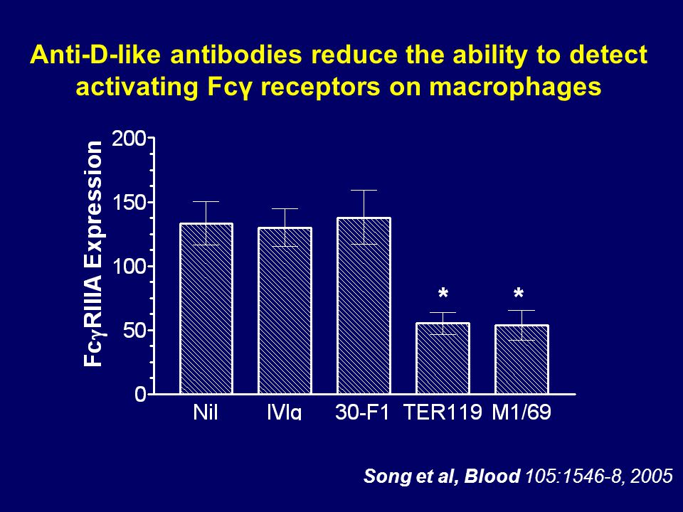 Anti-D-like antibodies reduce the ability to detect activating Fcγ receptors on macrophages Song et al, Blood 105:1546-8, 2005