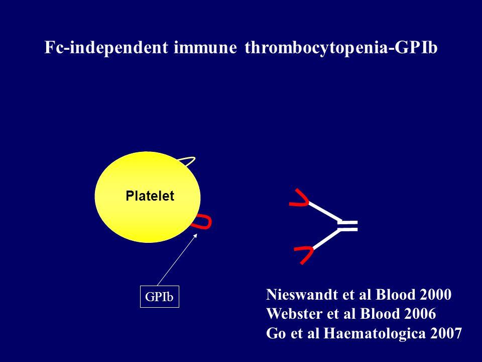 Outline Mechanisms of platelet destruction in ITP Recent advances in: Fc receptor blockade IVIg anti-D Inhibition of Fc receptor signaling