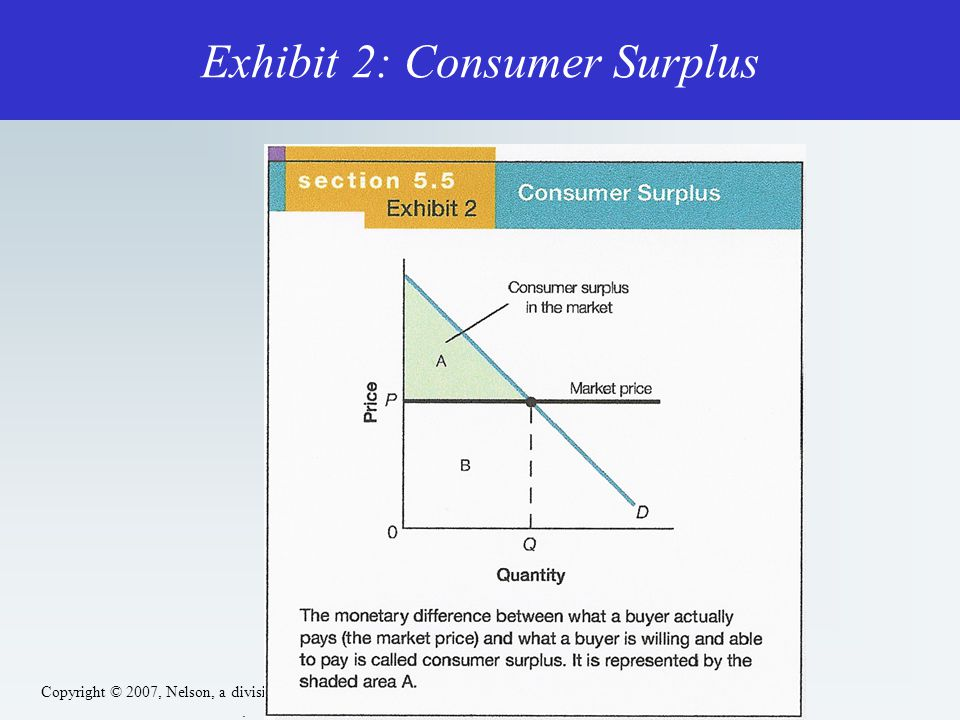 Copyright © 2007, Nelson, a division of Thomson Canada Ltd.. Exhibit 2: Consumer Surplus