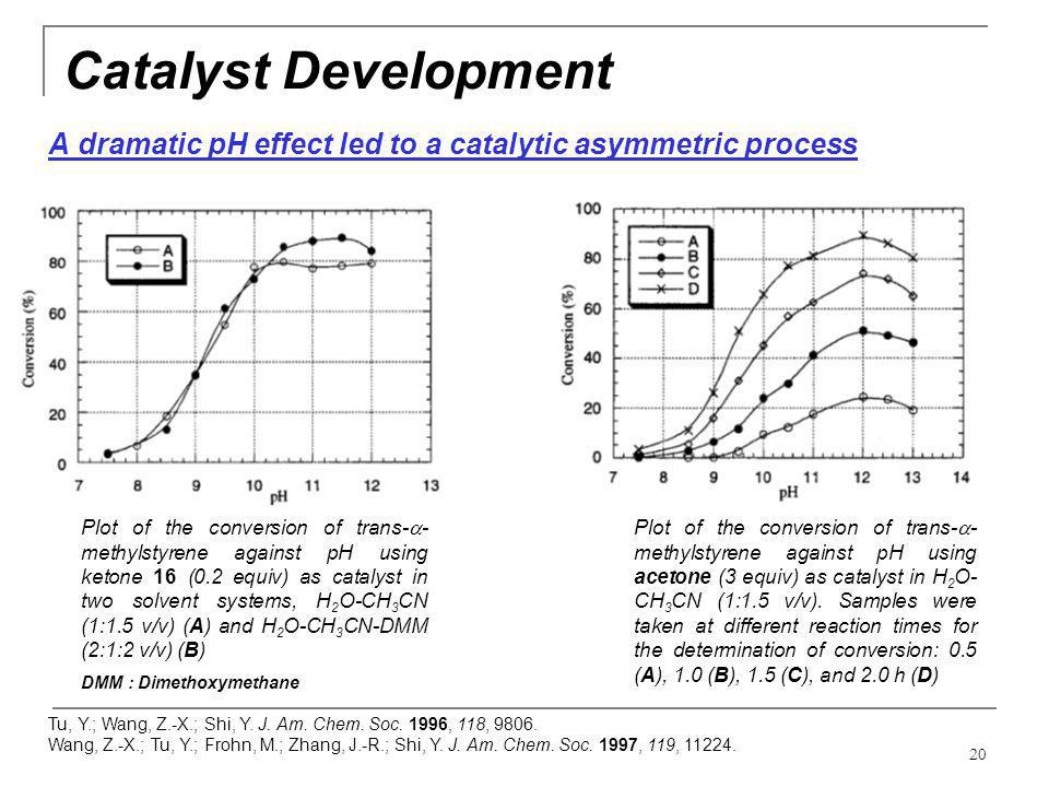 20 Catalyst Development A dramatic pH effect led to a catalytic asymmetric process Plot of the conversion of trans-  - methylstyrene against pH using