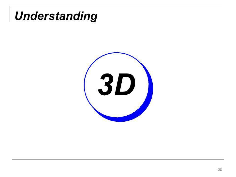 28 Understanding