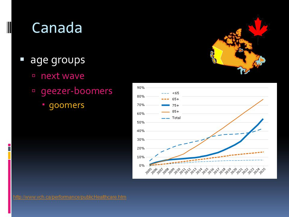 Canada  age groups  next wave  geezer-boomers  goomers http://www.vch.ca/performance/publicHealthcare.htm