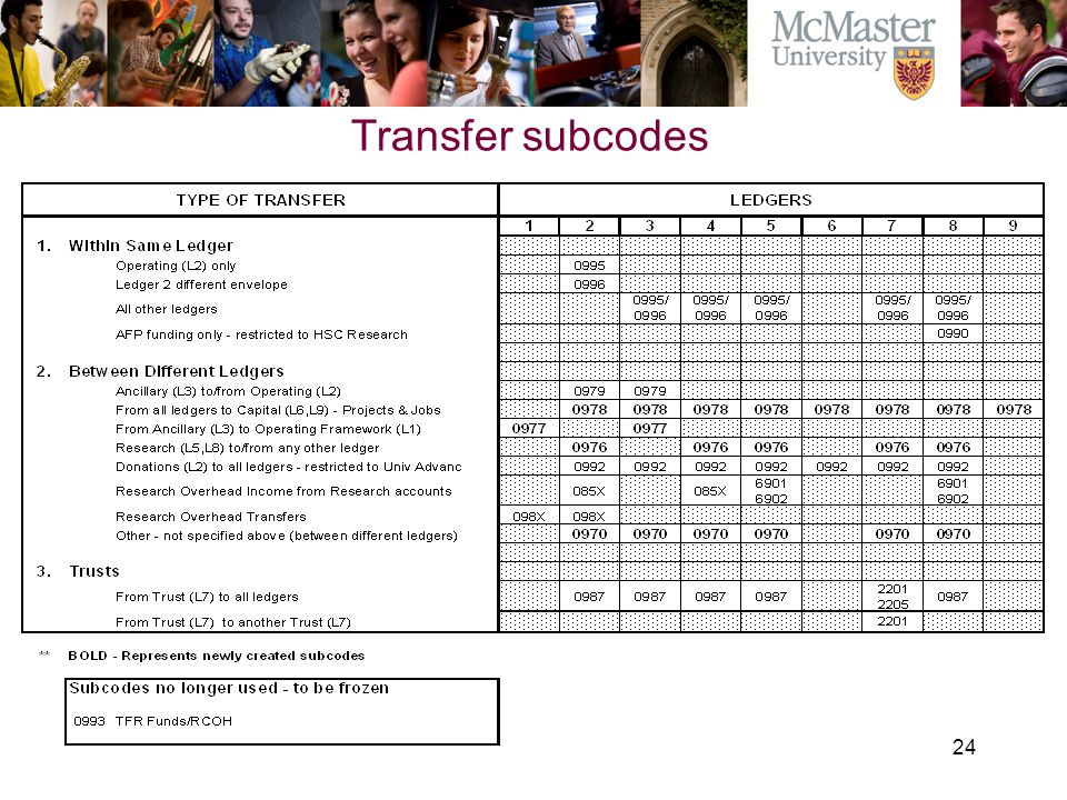 24 The Campaign for McMaster University Transfer subcodes