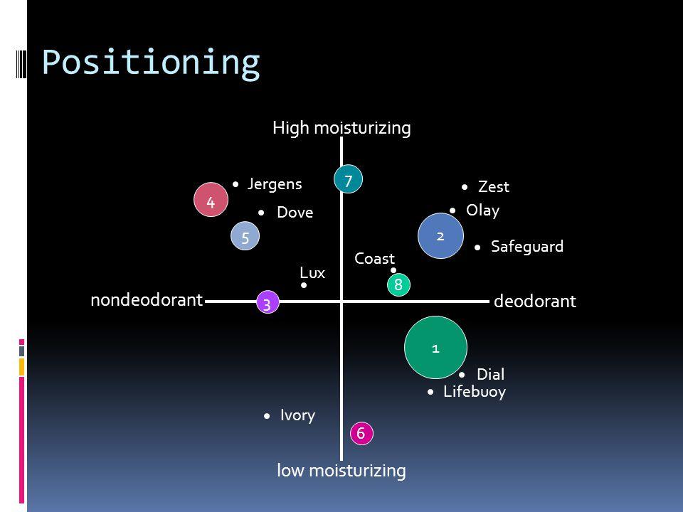 Positioning High moisturizing low moisturizing nondeodorant deodorant Zest Olay Safeguard Dial Lifebuoy Jergens Dove Lux Coast Ivory 2 1 4 5 7 3 8 6