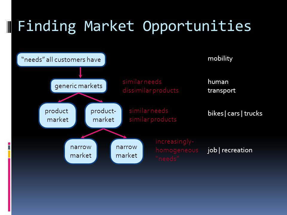 """Finding Market Opportunities """"needs"""" all customers have similar needs dissimilar products mobility generic markets similar needs similar products prod"""