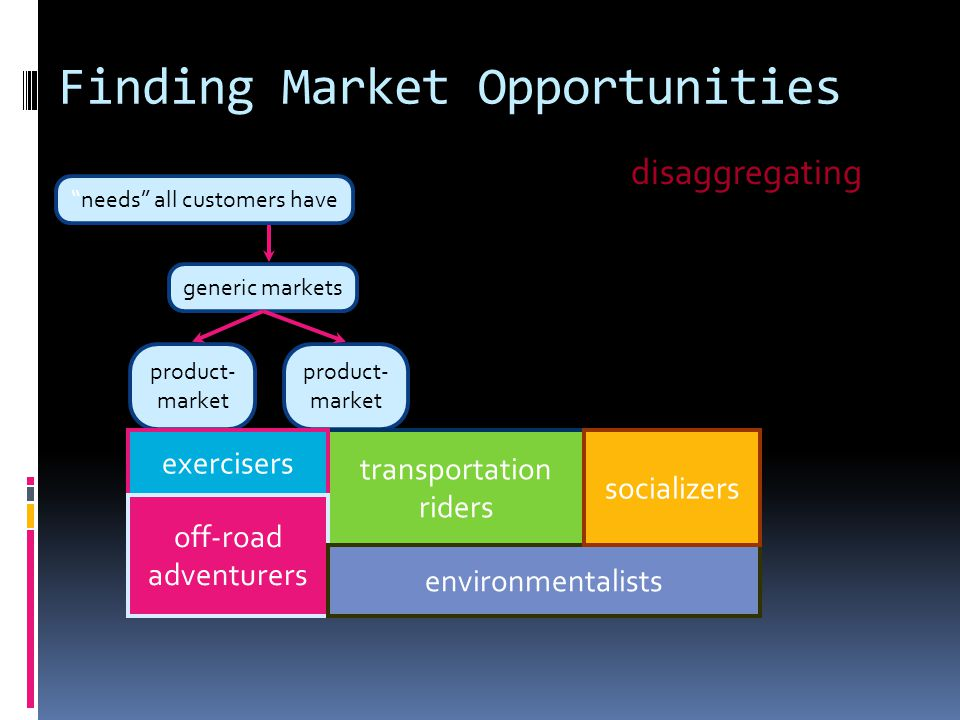 product- market product- market Finding Market Opportunities needs all customers have generic markets narrow market narrow market transportation riders exercisers off-road adventurers environmentalists socializers disaggregating