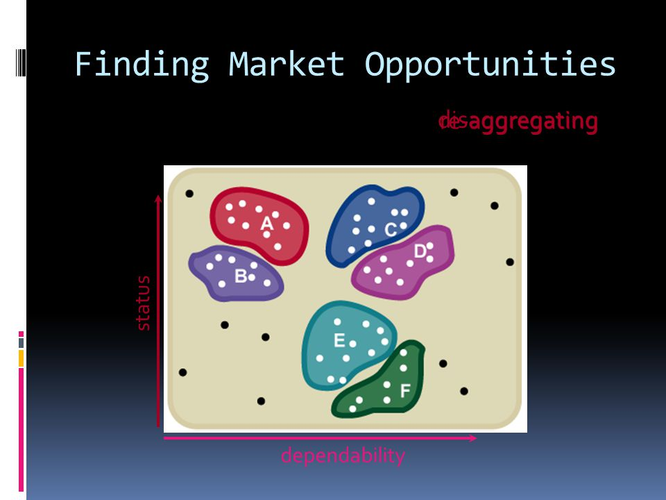 dependability status disaggregating re-aggregating Finding Market Opportunities