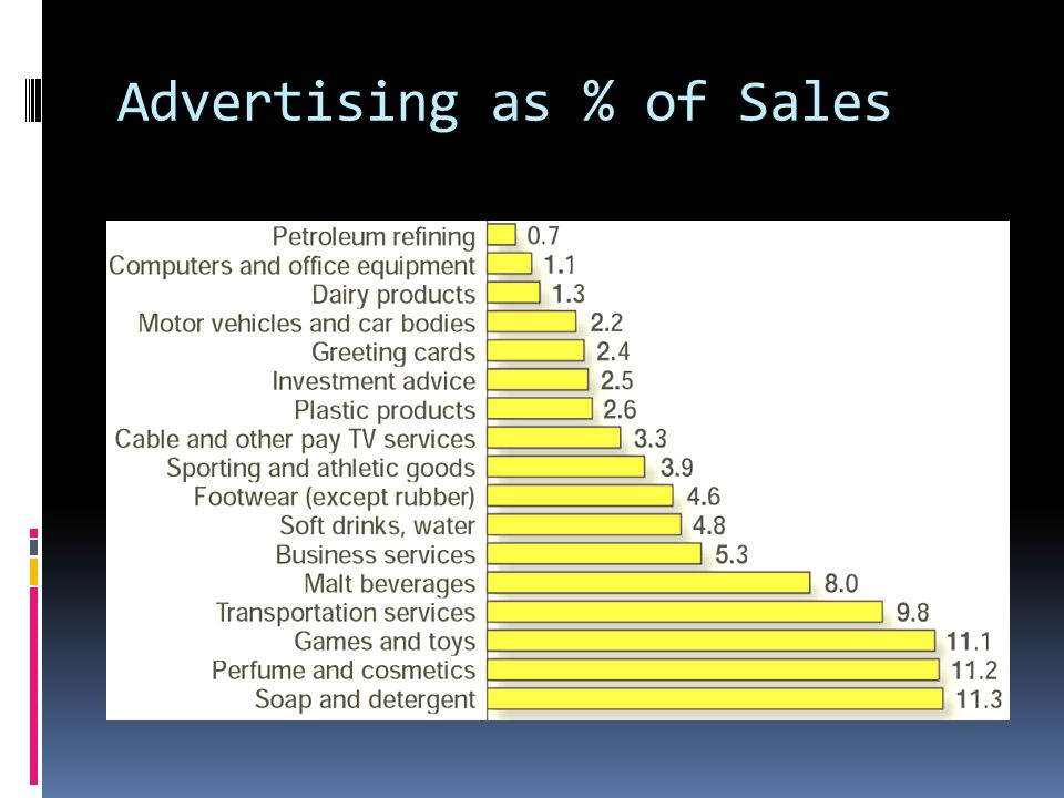 Advertising as % of Sales
