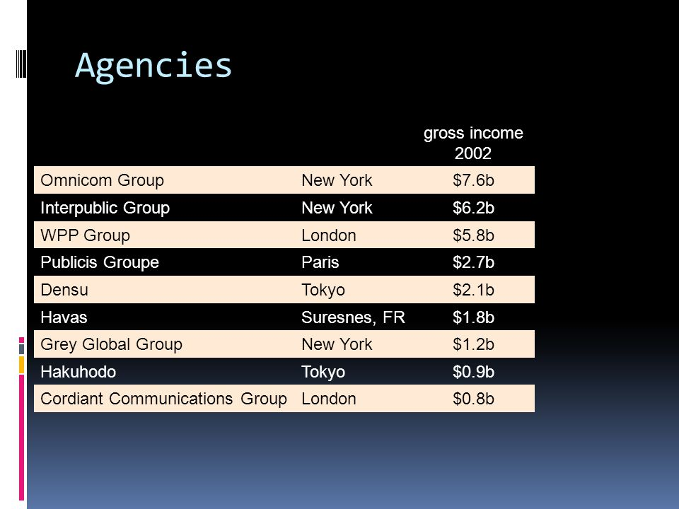 Agencies gross income 2002 Omnicom GroupNew York$7.6b Interpublic GroupNew York$6.2b WPP GroupLondon$5.8b Publicis GroupeParis$2.7b DensuTokyo$2.1b HavasSuresnes, FR$1.8b Grey Global GroupNew York$1.2b HakuhodoTokyo$0.9b Cordiant Communications GroupLondon$0.8b