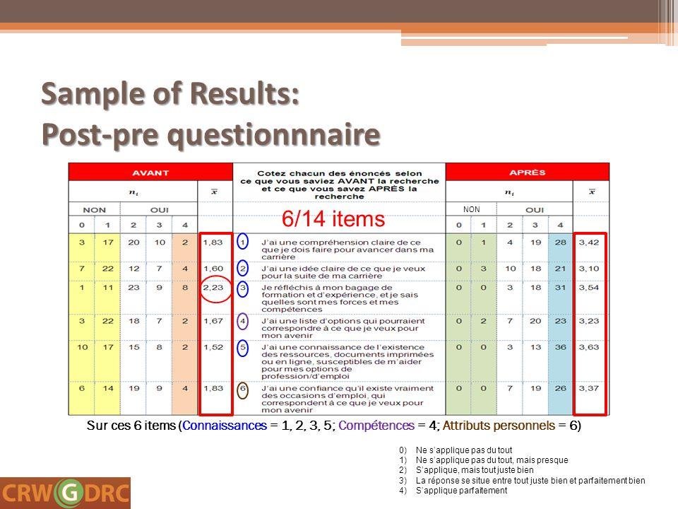Sample of Results: Post-pre questionnnaire 0) Ne s'applique pas du tout 1)Ne s'applique pas du tout, mais presque 2)S'applique, mais tout juste bien 3)La réponse se situe entre tout juste bien et parfaitement bien 4)S'applique parfaitement 6/14 items NON Sur ces 6 items (Connaissances = 1, 2, 3, 5; Compétences = 4; Attributs personnels = 6)
