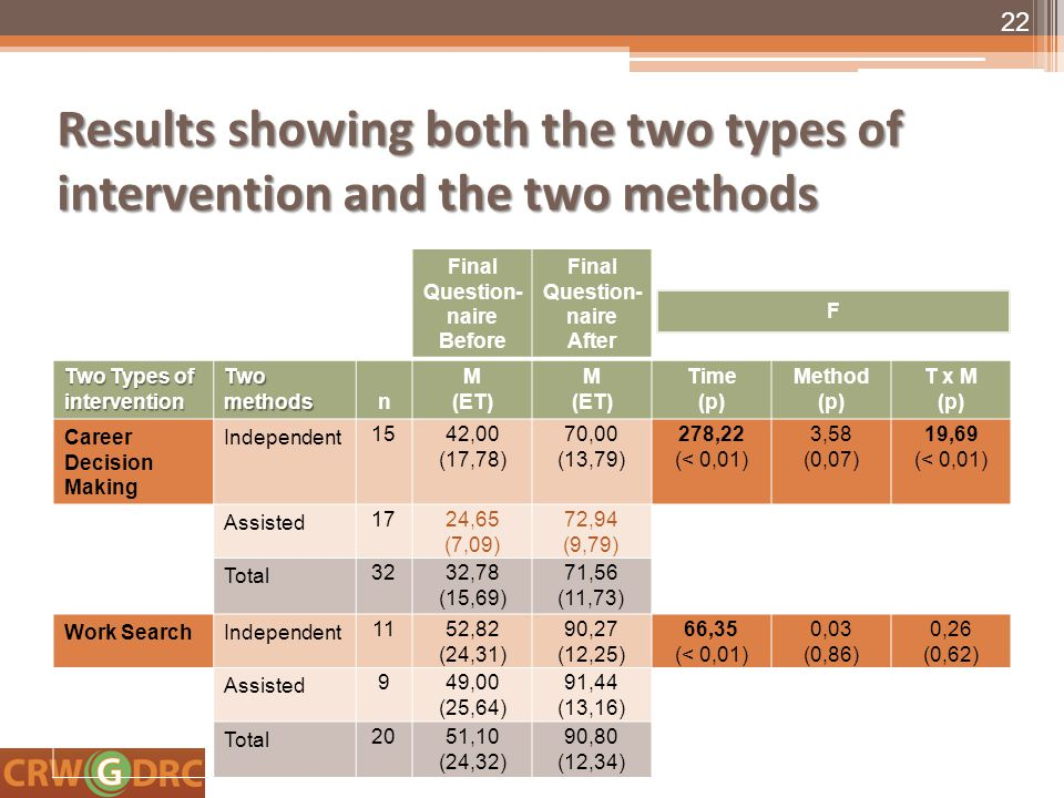 Results showing both the two types of intervention and the two methods Final Question- naire Before Final Question- naire After Two Types of intervention Two methods n M (ET) M (ET) Time (p) Method (p) T x M (p) Career Decision Making Independent 1542,00 (17,78) 70,00 (13,79) 278,22 (< 0,01) 3,58 (0,07) 19,69 (< 0,01) Assisted 1724,65 (7,09) 72,94 (9,79) Total 3232,78 (15,69) 71,56 (11,73) Work SearchIndependent 1152,82 (24,31) 90,27 (12,25) 66,35 (< 0,01) 0,03 (0,86) 0,26 (0,62) Assisted 949,00 (25,64) 91,44 (13,16) Total 2051,10 (24,32) 90,80 (12,34) 22 F