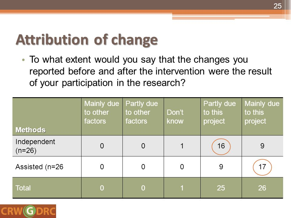 Attribution of change To what extent would you say that the changes you reported before and after the intervention were the result of your participation in the research.