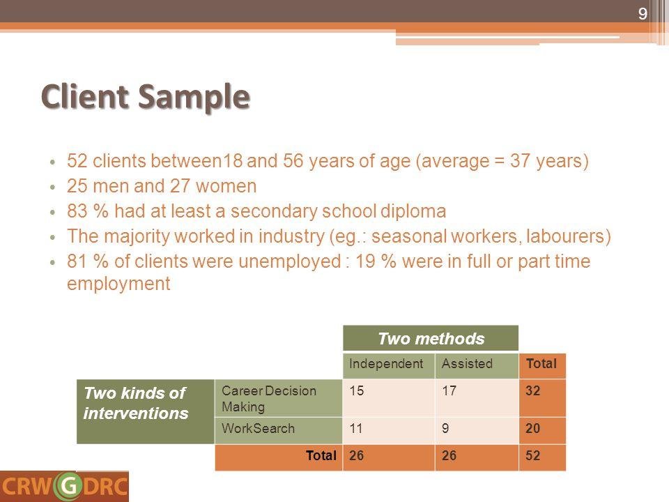 Career Practitioner Sample 15 career practitioners 3 men and12 women Number of clients per career practitioner Average = 3,47 (median = 3,87), range: between1 – 13.